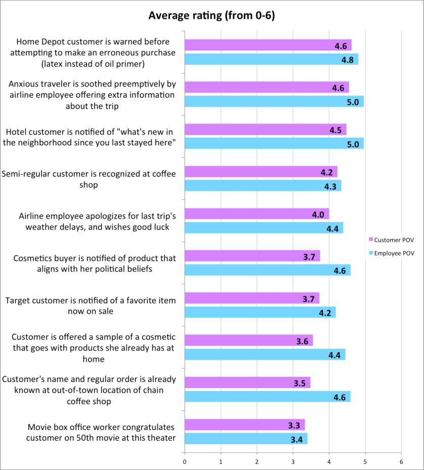 avg ratings chart 1