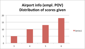 Polarization - Airport Info emp pov