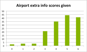 Polarization - airport info