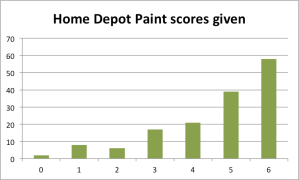 Polarization - home depot paint