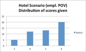 Polarization - Hotel Info emp pov