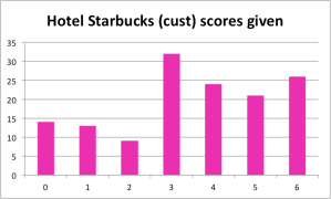 Polarization - hotel starbucks