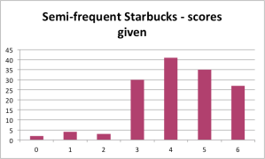 Polarization - local starbucks