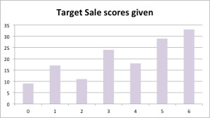 Target Sale distribution